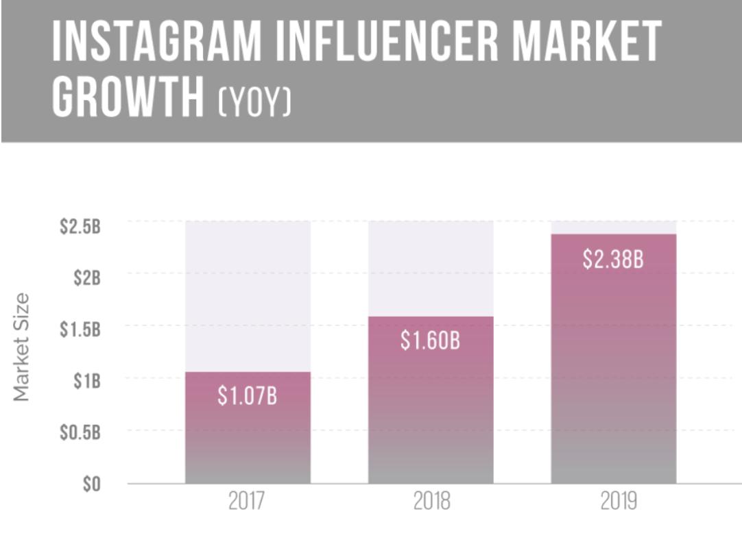 influencer marketing influencer instagram