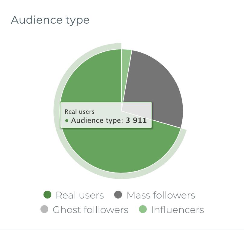 statystyki na instagramie influtool