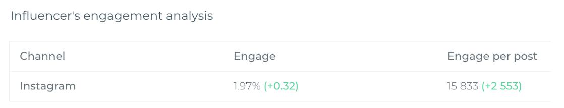 Analiza zaangażowania profilu megainfluencera (~ 1 mln. obserwujących)