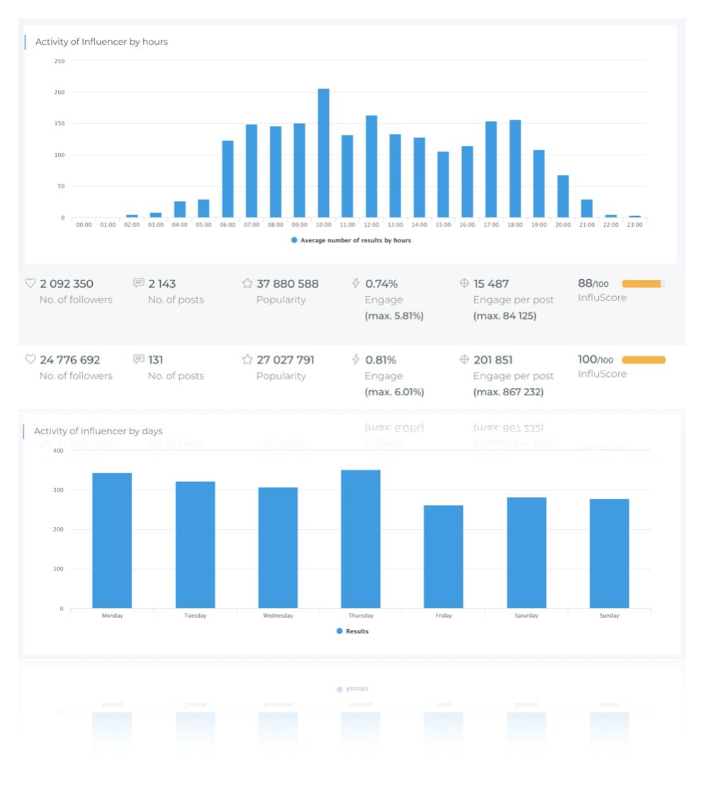 aplikacja do sprawdzania instagrama influtool