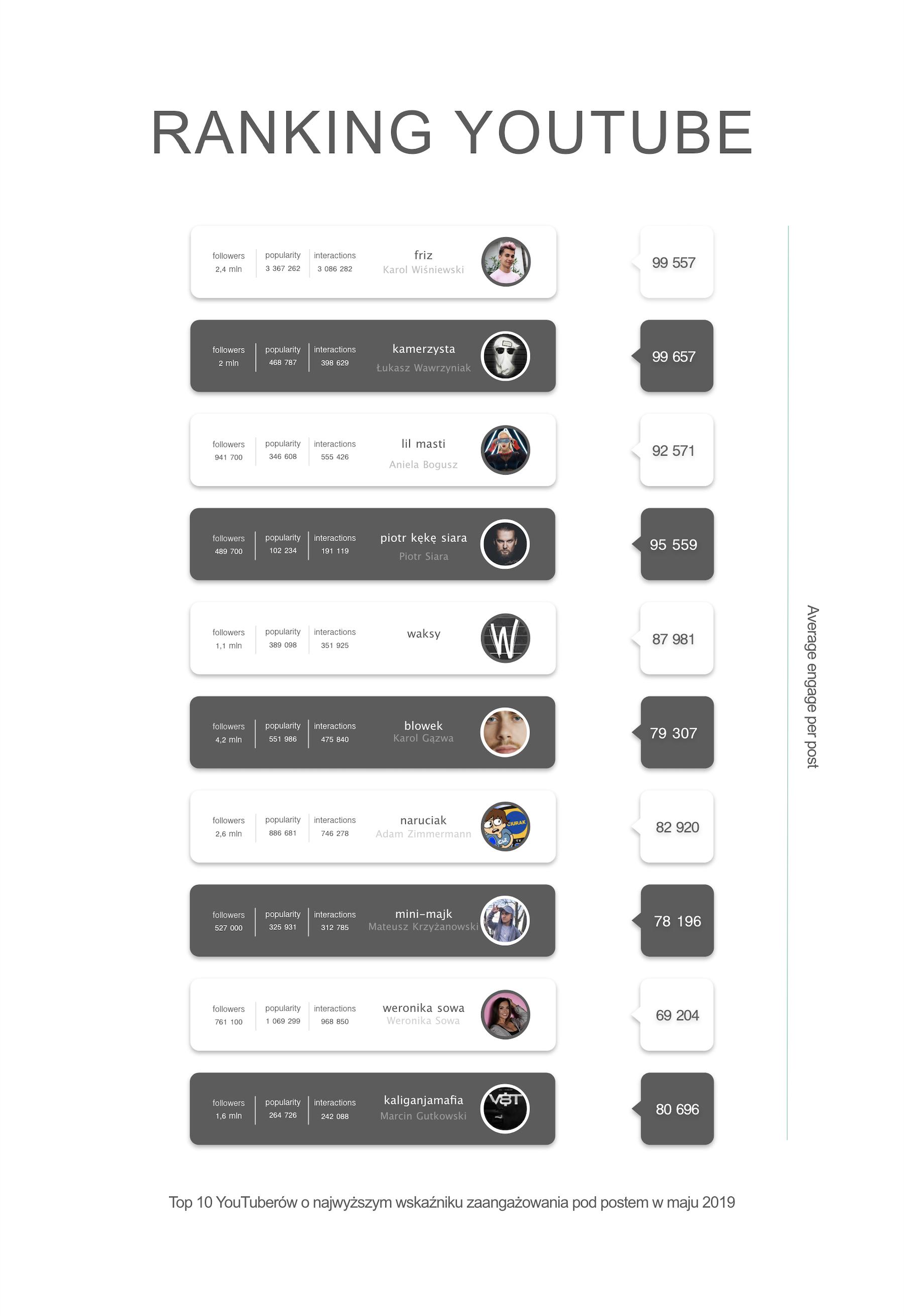 Ranking YouTube Maj 2019 engageg per post