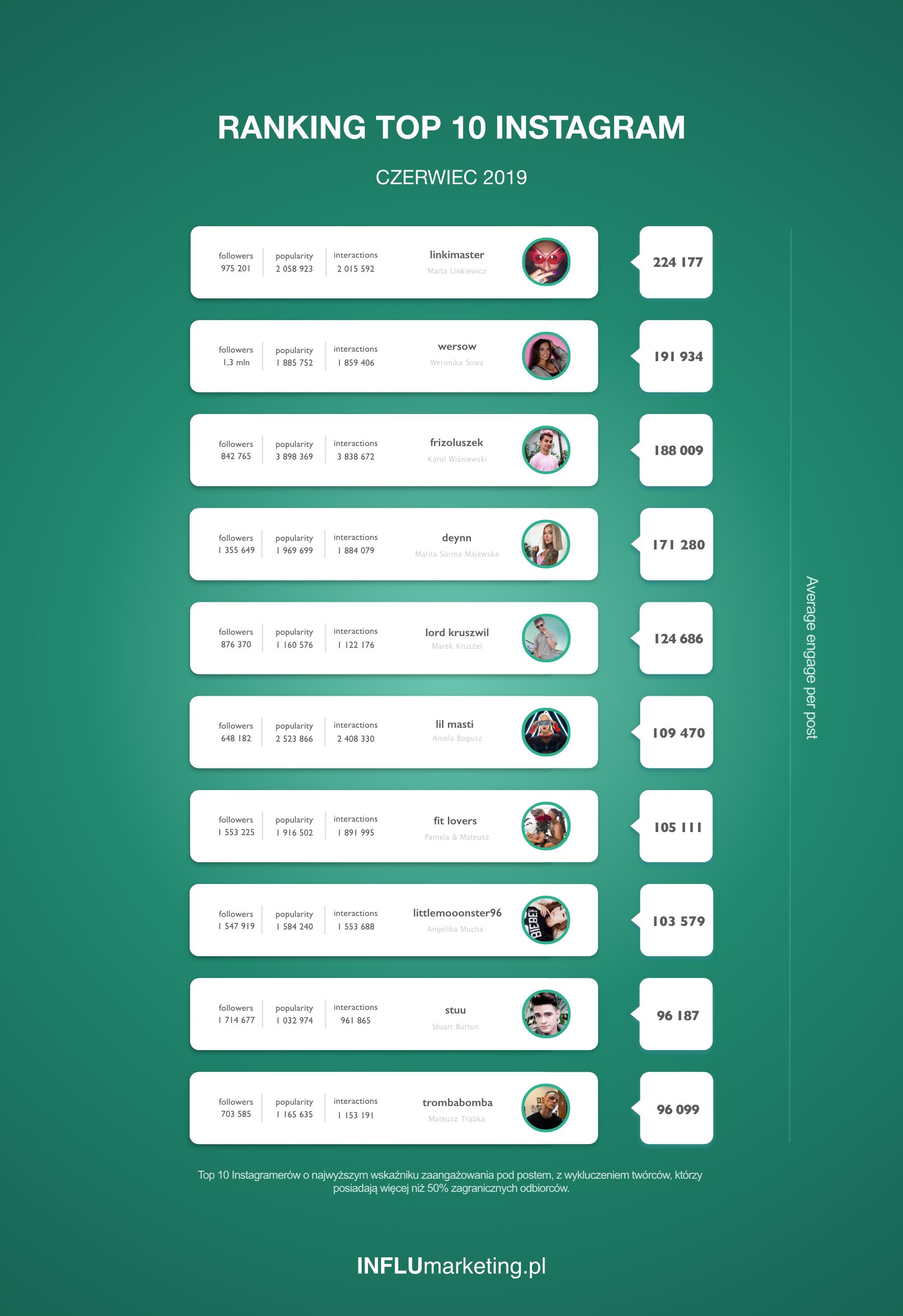 Ranking Instagram Polska - Czerwiec 2019