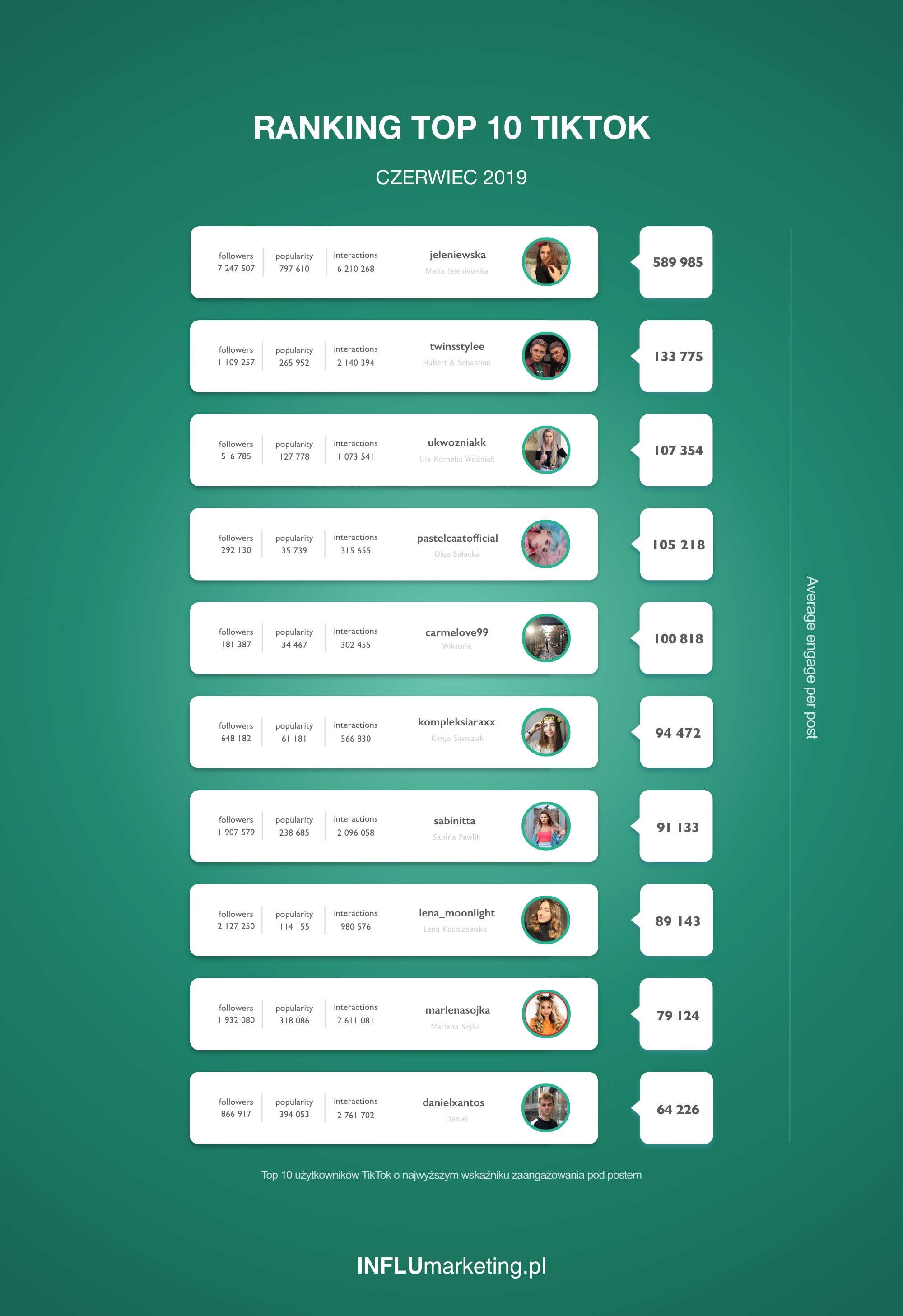 Ranking TOP 10 TikTok Czerwiec 2019