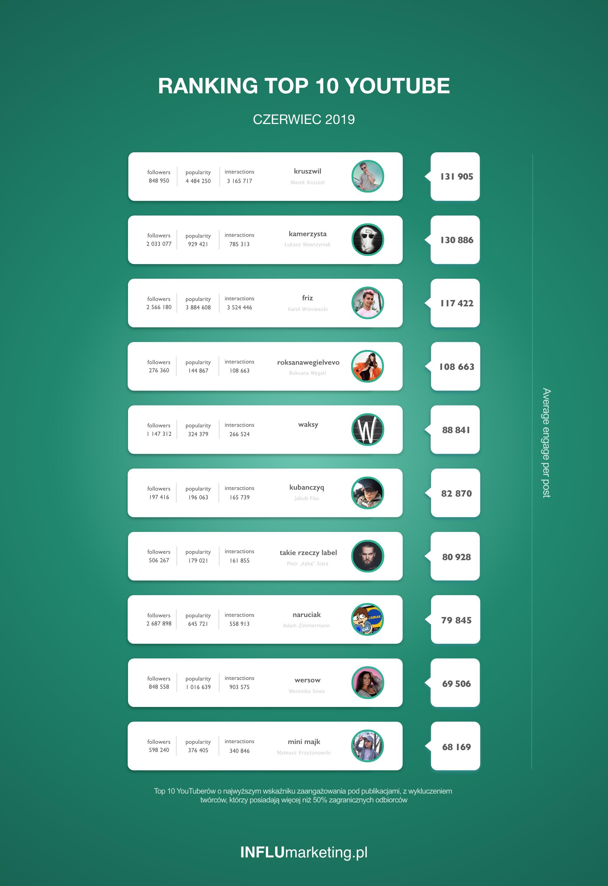 Ranking TOP 10 Youtube Czerwiec 2019