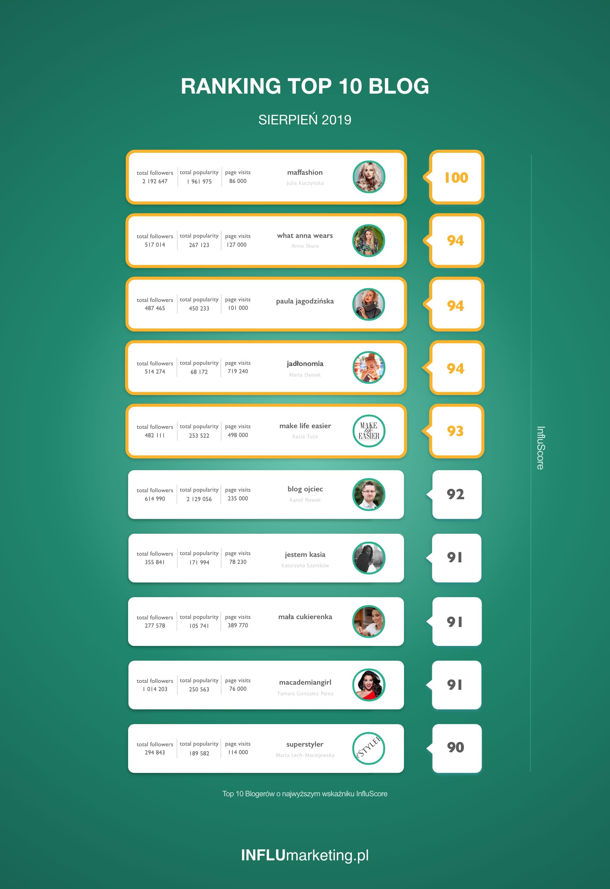 Ranking blogów sierpień 2019