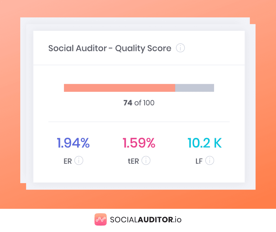 Social Auditor Quality Score