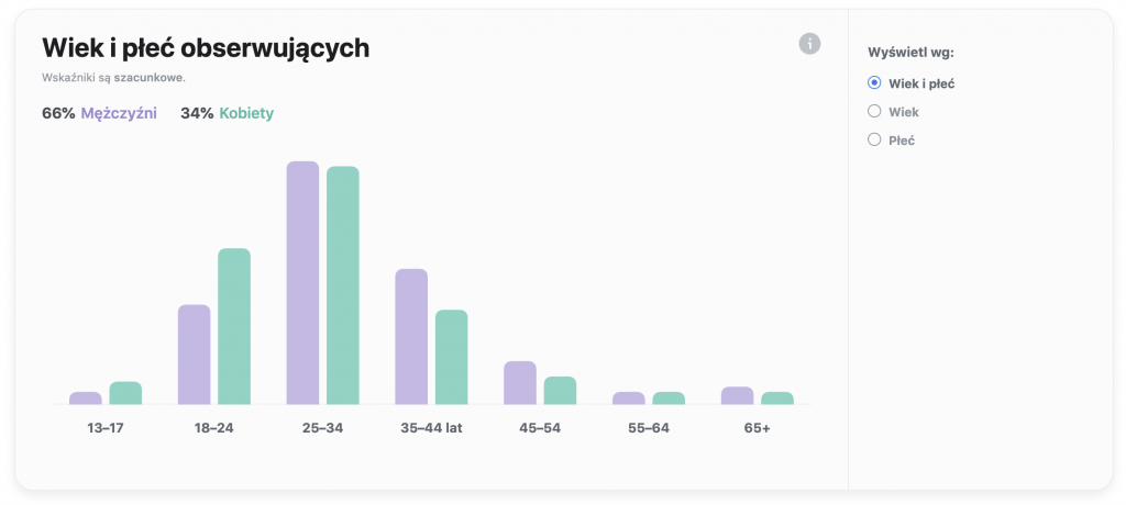 creator instagram facebook statystyki