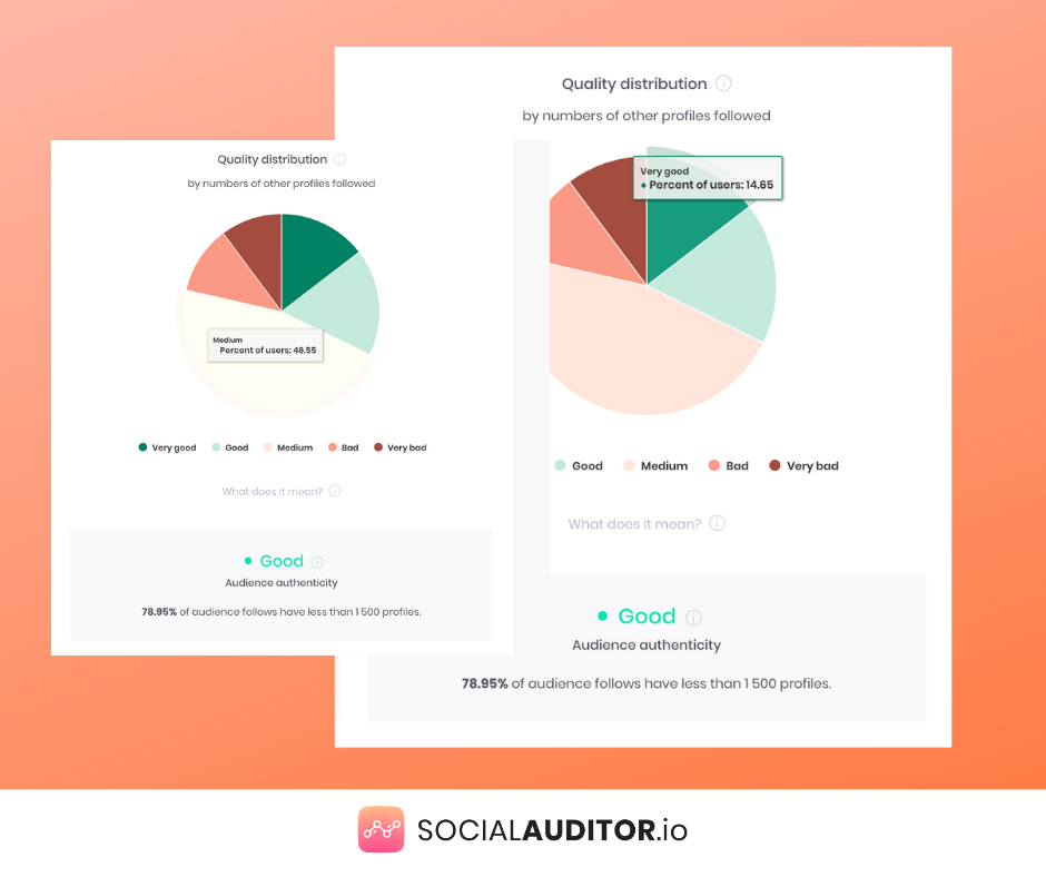 social auditor quality distribution