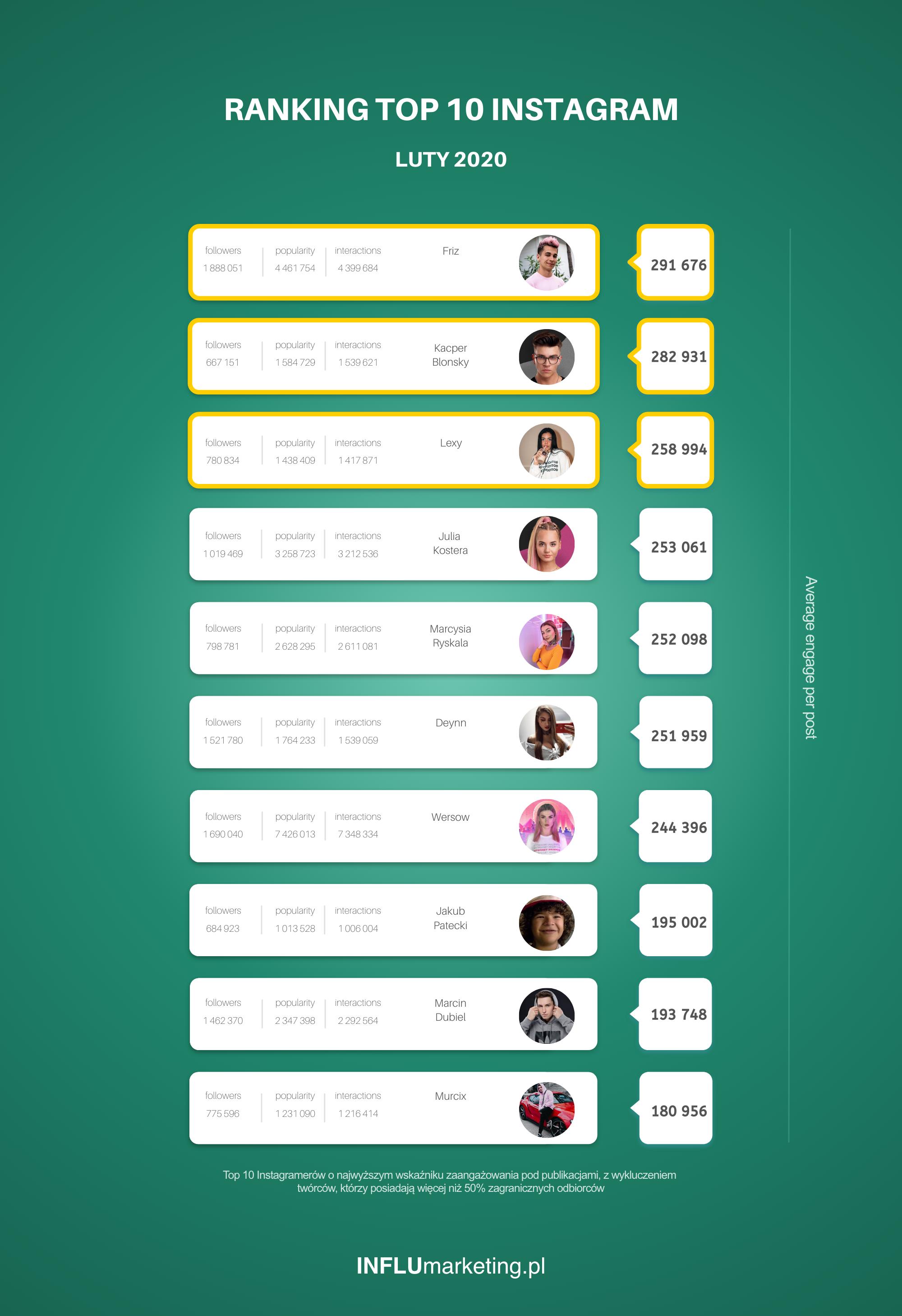 Ranking Instagram Polska 2020 Luty