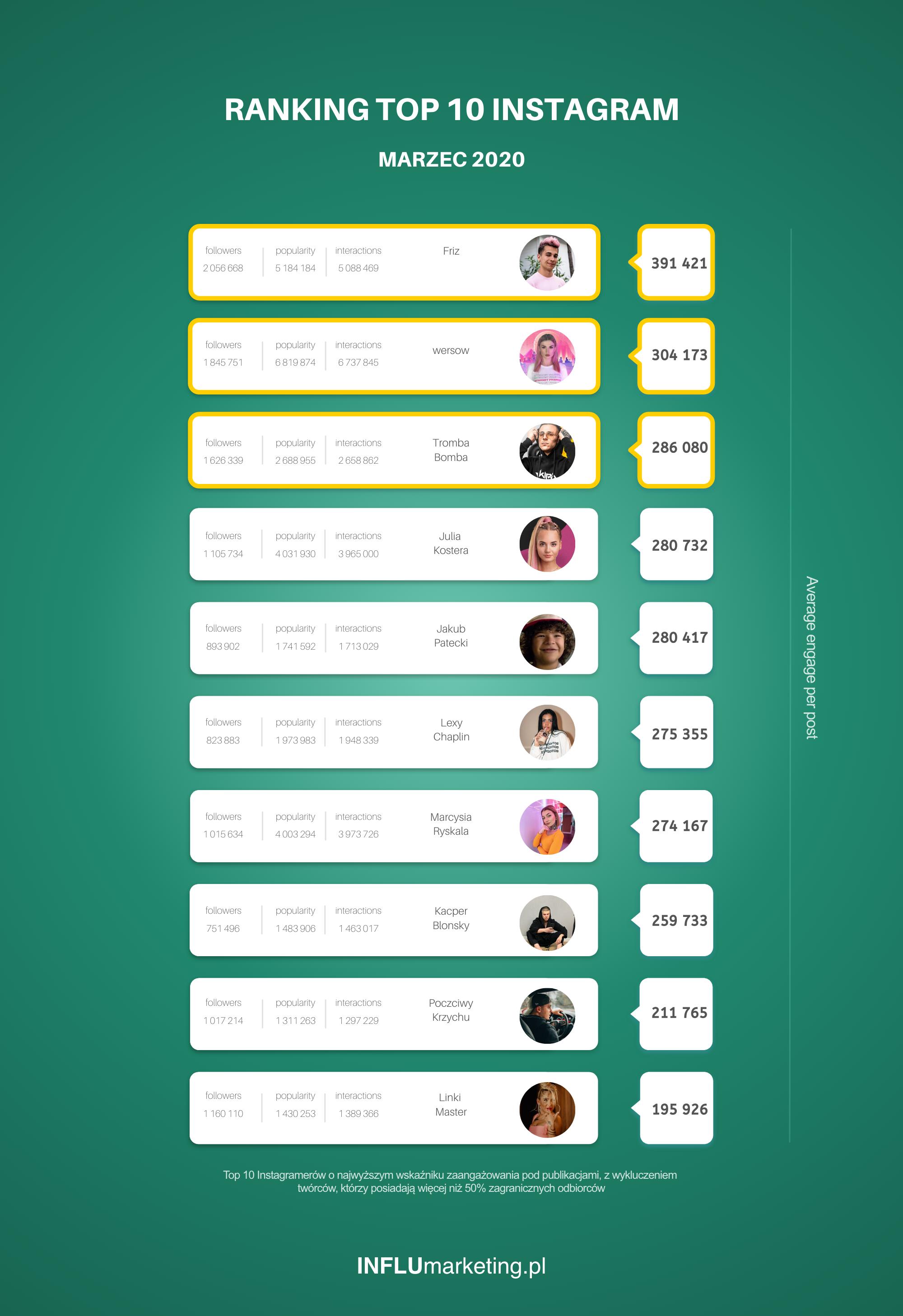 Ranking Instagram 2020 Marzec
