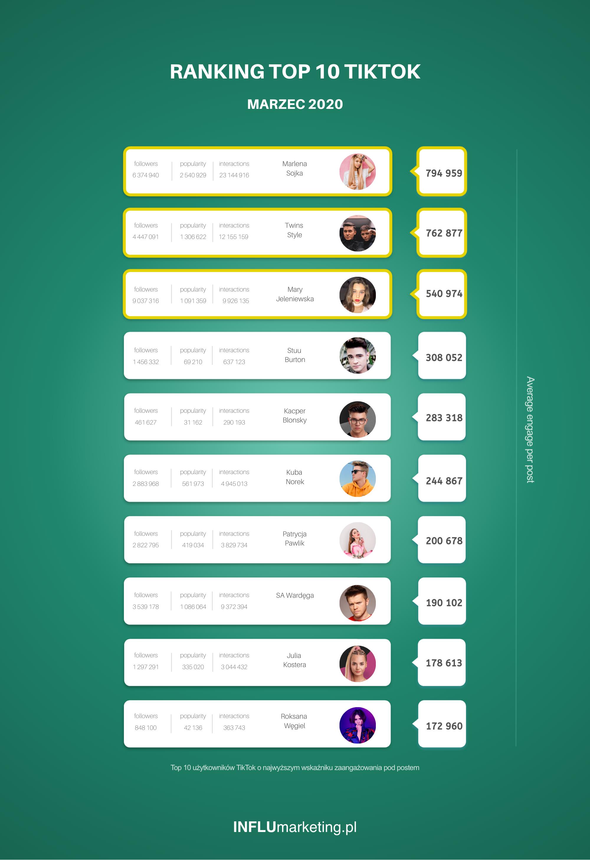 Ranking TikTok Polska 2020 Marzec TOP