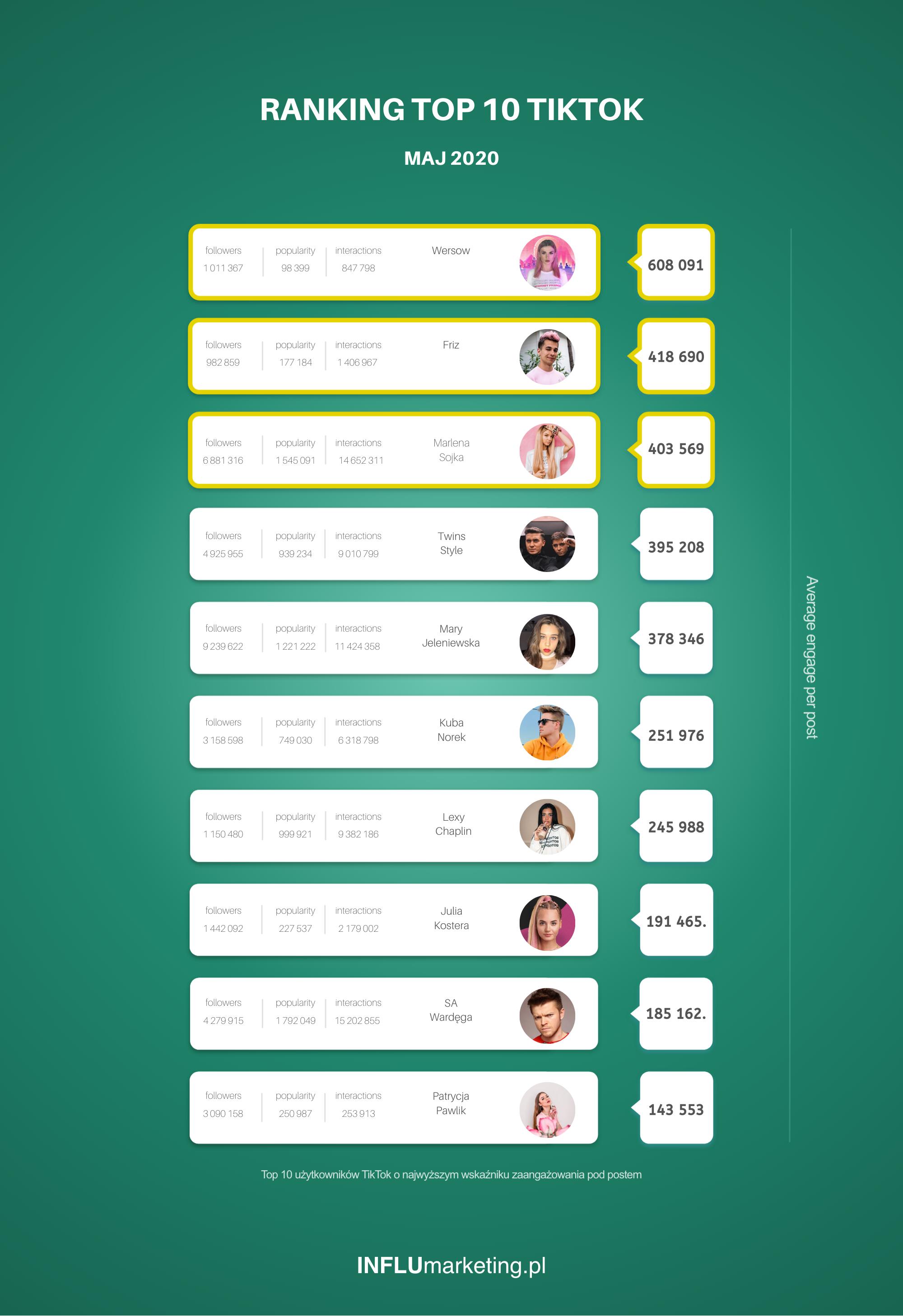 Ranking Tik Tok Polska TOP 2020 maj png