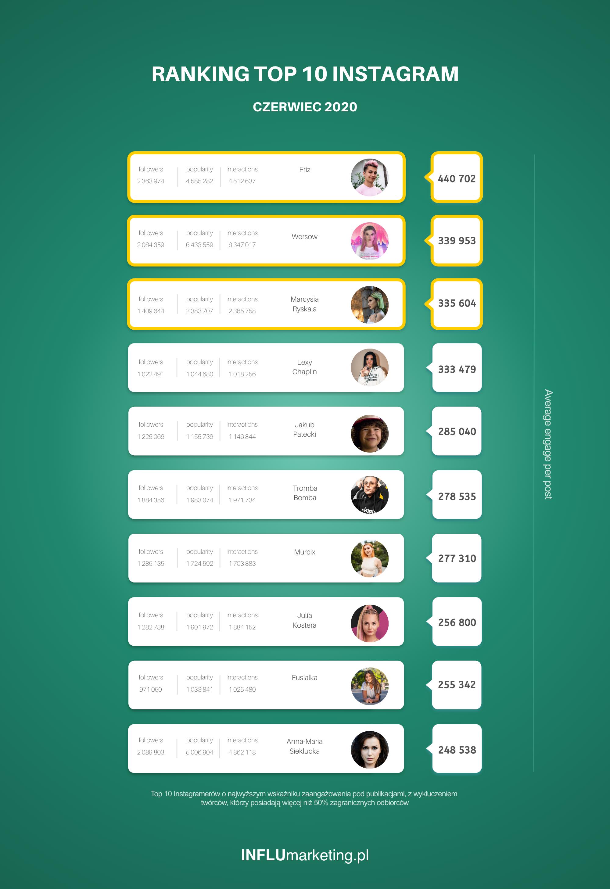 Ranking Instagram 2020 Czerwiec