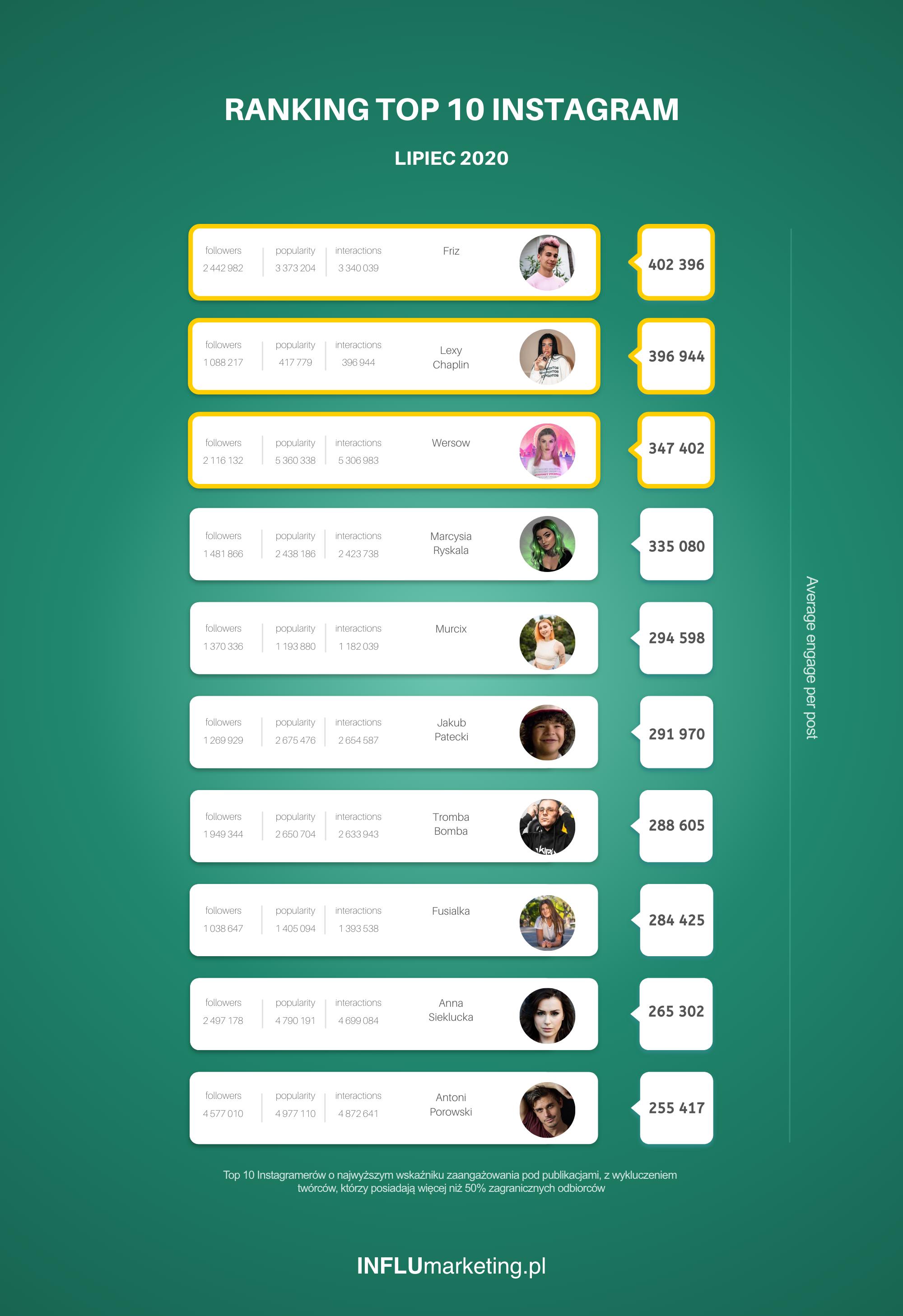 Ranking Instagram 2020 lipiec 2020